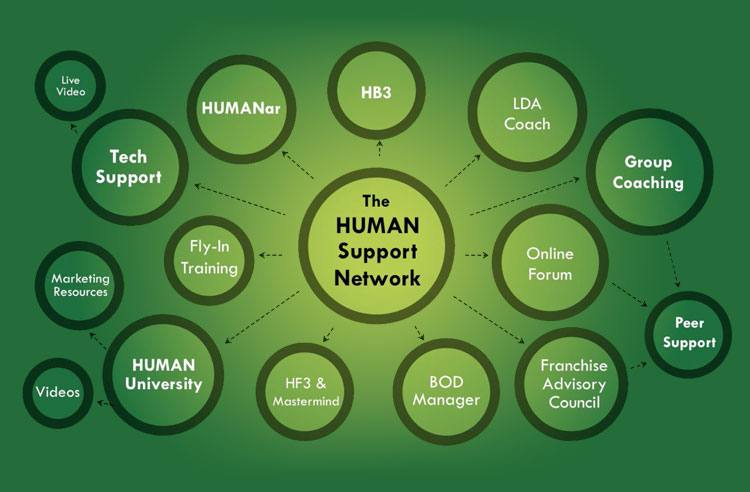 HUMANSuportNetwork